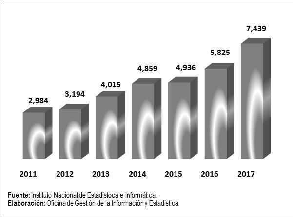 3.2 Denuncias de violencia familiar, 2011 2017 (Casos