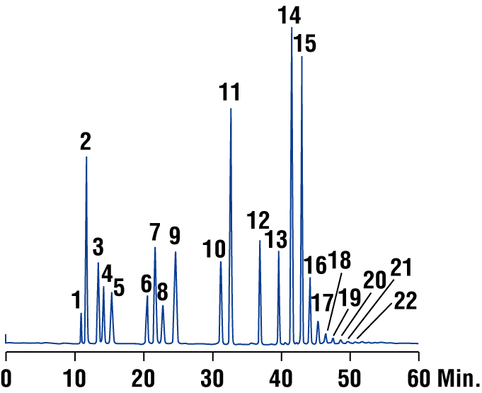Estimating Chain Length Distribution - Screening Gradient for Mono-, Di-, and Oligosaccharides 10009 0 1. Iso-erythritol 2. Fructose 3. Sorbitol 4. Mannitol 5. Glucose 6. Inositol 7. Sucrose 8.