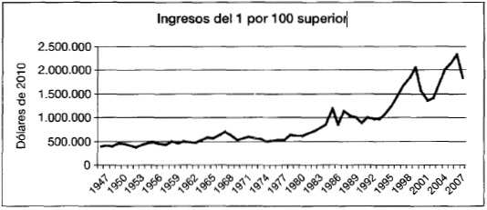 Fuente: Censo de Estados Unidos; Thomas Piketty y Emmanuel Saez, «Income Inequality in the United States: 1913-1998», Quarterly Journal of Economics, febrero de 2003 (revisión de 2010) Como se puede