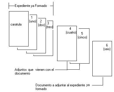 7 Fig 4: FOLIADO E INCORPORACION DE UN DOCUMENTO,