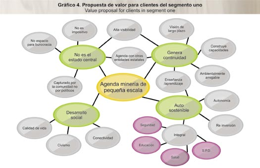 5. THE ACTION PLAN dad dentro de esta agenda.
