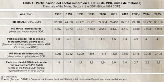 2. THE PERFORMANCE OF THE MINING SECTOR 2 DESEMPEÑO DEL SECTOR MINERO 2.