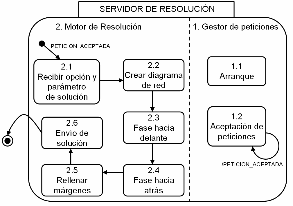 10.6 DIAGRAMA STATECHART DEL SERVIDOR DE RESOLUCIÓN Diagrama 10.