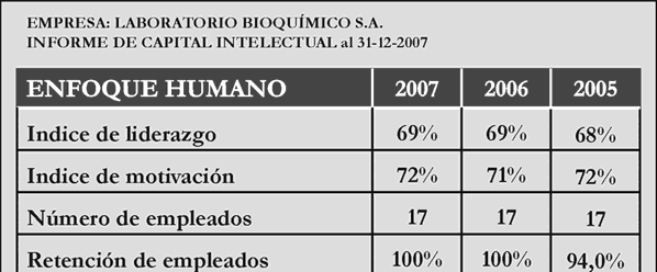 6.2.1.2. Modelo Intellectus Se