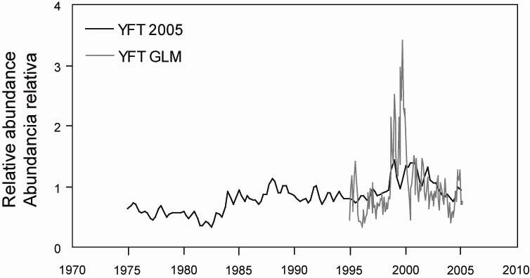 FIGURE 7. Comparson of he ndex of relave abundance from he GLM for yellowfn (YFT GLM) wh he relave abundance of floang objec-vulnerable fsh from 2005 assessmen (YFT 2005). FIGURA 7.