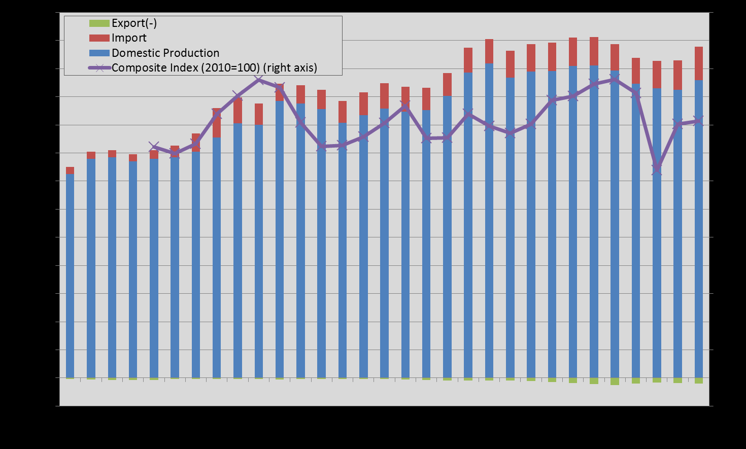 Japan Domestic Chocolate Production & Import/Export Unit: M/T Source: Domestic Production estimated by All Nippon
