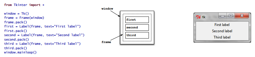 "Ejemplo 3: Usando un Frame Código: window = Tk() frame = Frame(window) frame.pack() first = Label(frame, text=""first label"") first."