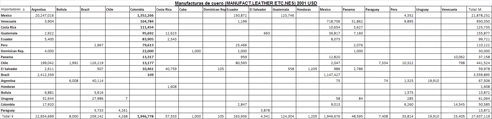 Manufacturas de cuero (MANUFACT.LEATHER ETC.