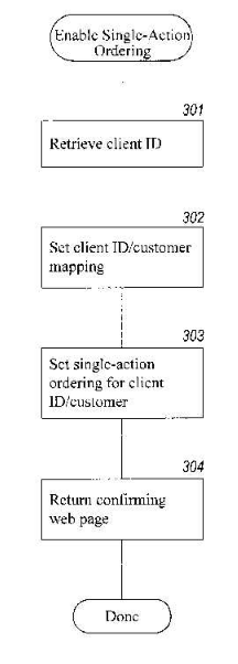 Efecto del caso State Street (1998) AVALANCHA DE SOLICITUDES Patente US5,960,411. One Click System. Method and System for placing a purchase order via a communications network. Septiembre 28 de 1999.