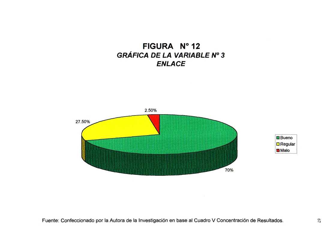 FIGURA N 1 2 GRAFICA DE LA VARIABLE N 3 ENLACE 2.
