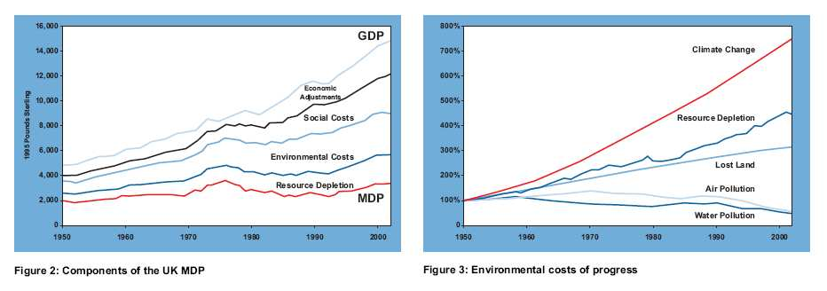 Fuente: Jackson, T. Chasing Progress. Beyond measuring economic growth 2004 nef (the new economics foundation).www.neweconomics.org. 4.