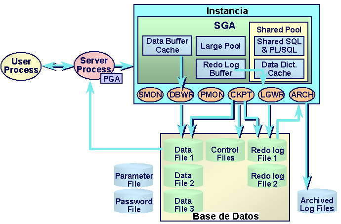 Backup Overview Arquitectura Oracle Una base de datos Oracle se compone de sus Users Process, su Instancia y su base de datos. El user process, es usado para almacenar la conexión del usuario.