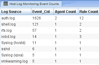ESXi Trends, Top 10, Event Counts FIM Event
