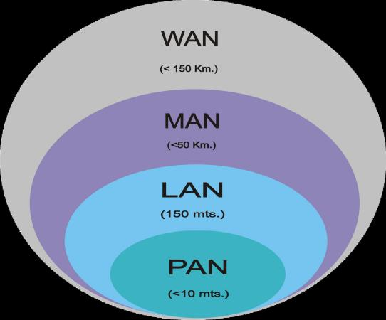 Tipos de redes Wide Area Network (WAN)