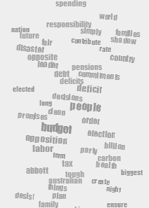 Figure 7. Word clouds comparing terms used by two politicians.
