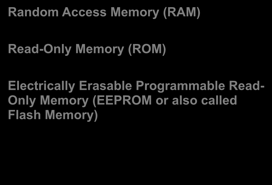 Virtual Memory Random Access Memory (RAM) Read-Only Memory (ROM) Electrically