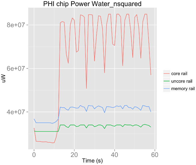 (a) Energy vs configuration. (b) Mean Power vs configuration. (c) Power vs vs time for 226 threads. (d) Power vs vs time for 234 threads. Fig. 7. Power and Energy data for Water nsquared benchmark.
