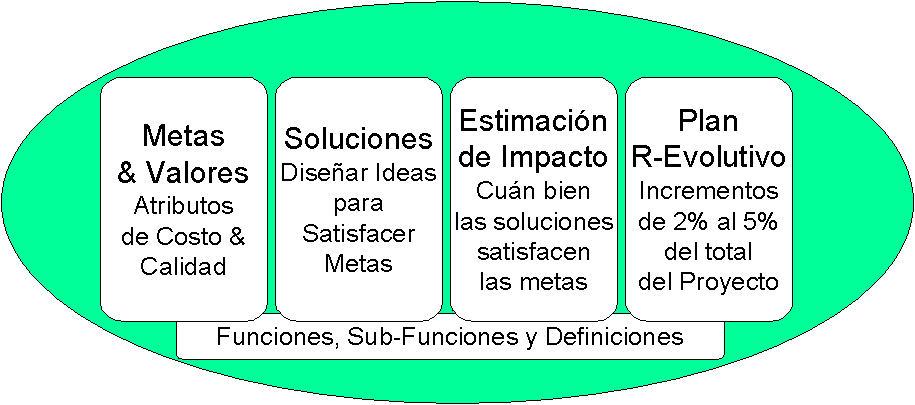 Evolutionary Project Management (Evo) Evo, creado por Tom Gilb, es el método iterativo ágil más antiguo.