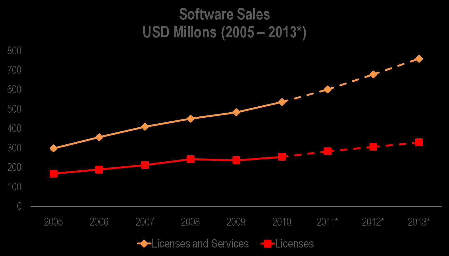 Software - Revenues