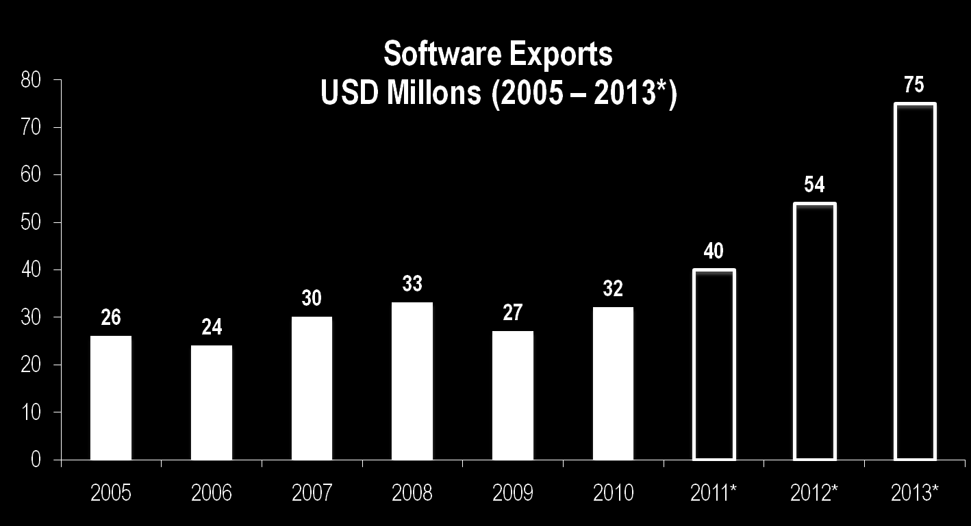 Software - Exports
