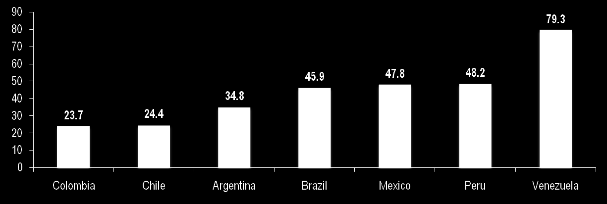 Colombia has the most flexible labor regimen in Latin America Labor Flexibility Index 0-100 ( 0 = More Flexible) Source: World Bank (Doing Business Report, 2010) País Day Shift Night Shift Argentina