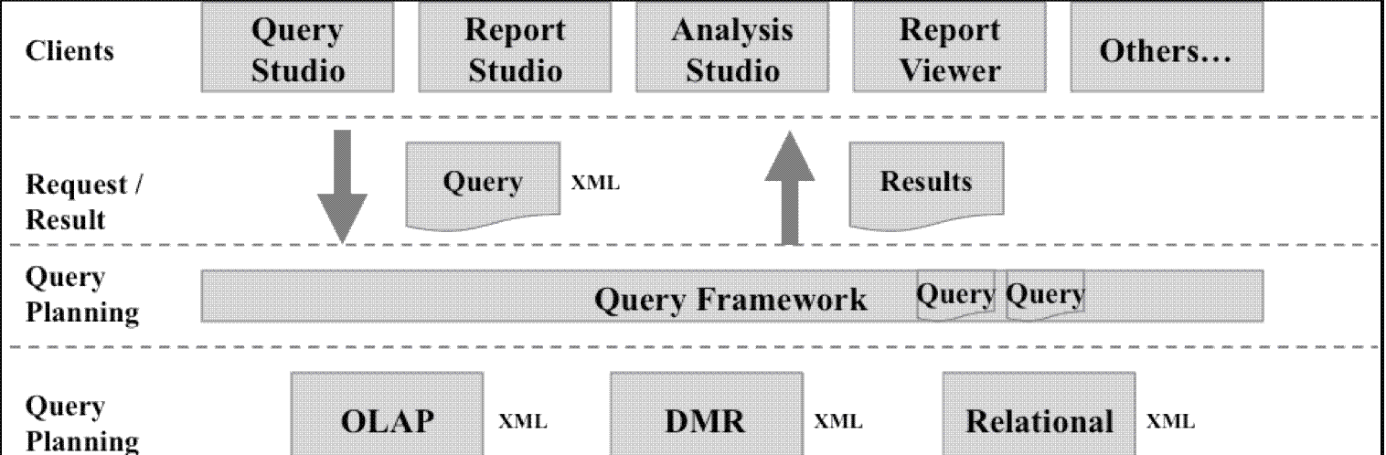 Architecture Compatibility Query Mode (CQM) Multiple