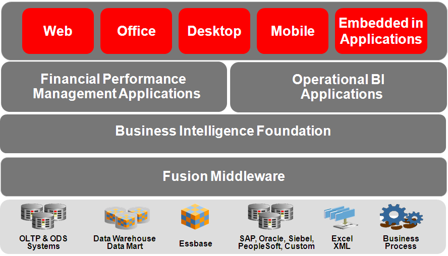 Oracle Enterprise