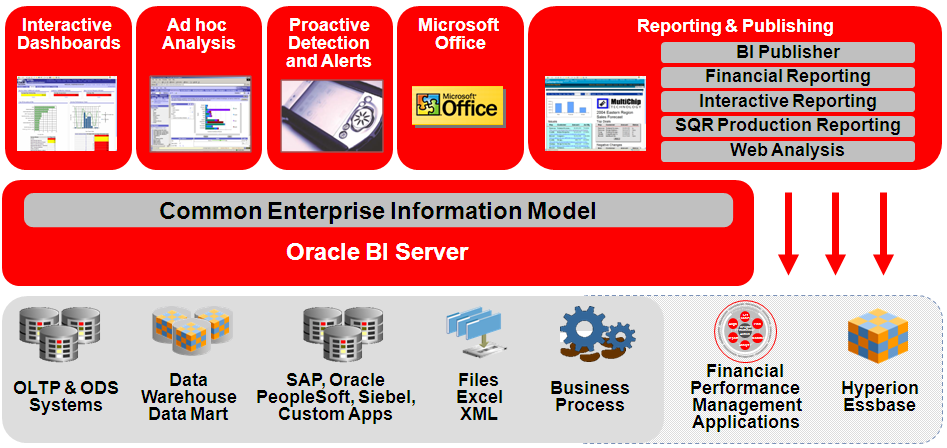 Oracle BI Suite Enterprise Edition Plus Acceso y