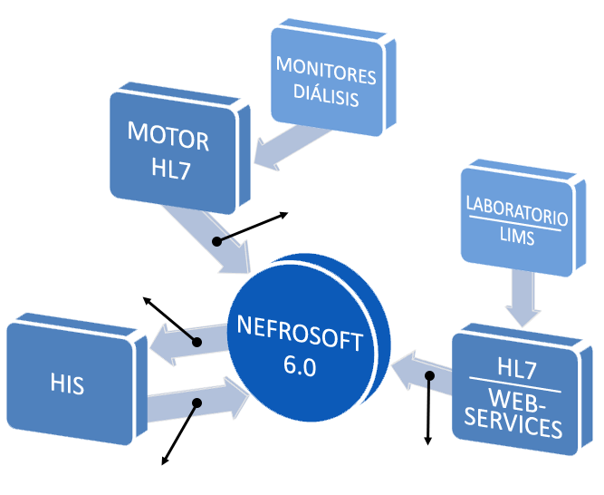 What is Nefrosoft? Nefrosoft includes the following modules: Hemodialysis and Peritoneal Dialysis. Outpatient or PDC (ERCA) Transplant Module. Hospitalization Module Hemodialysis Quality Indicators.