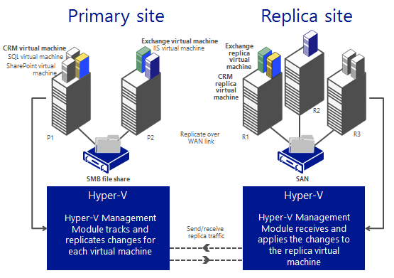 Hyper-V Replica replicates a virtual machine from one location to another and then updates the remote VHD file asynchronously on an ongoing basis.
