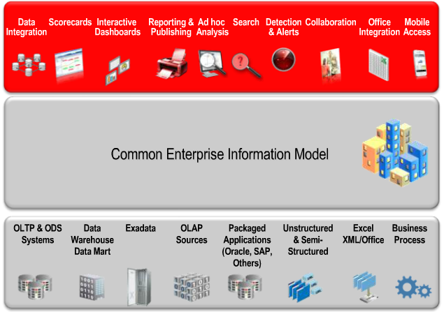 Oracle BI Foundation Suite