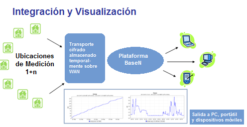 Monitorización th BaseN - Insight to the n degree BaseN Corporation
