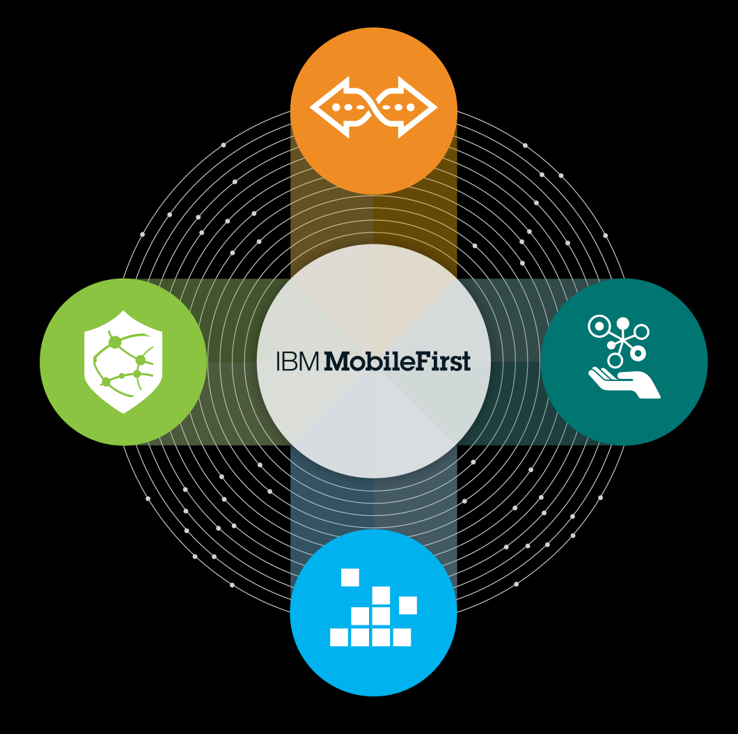 IBM Mobile TRANSFORM YOUR BUSINESS PROTECT MOBILE DEVICES, APPS
