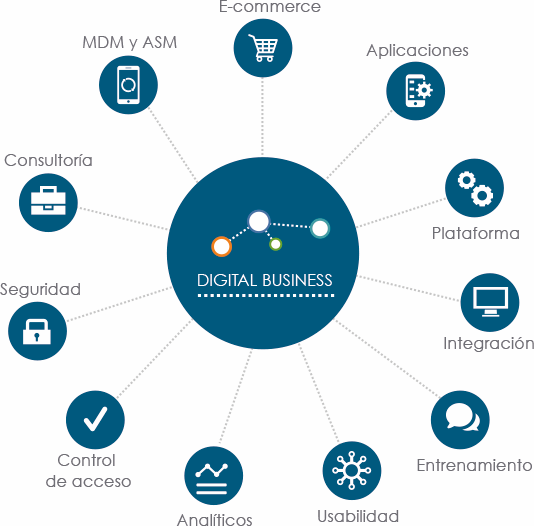 ESTRATÉGIA SERVICIOS DIGITAL BUSINESS CONTROL YOUR BUSINESS FROM YOUR POCKET Aumenta productividad con soluciones móviles empresariales que ofrecen libertad para manejar tareas y tomar decisiones en