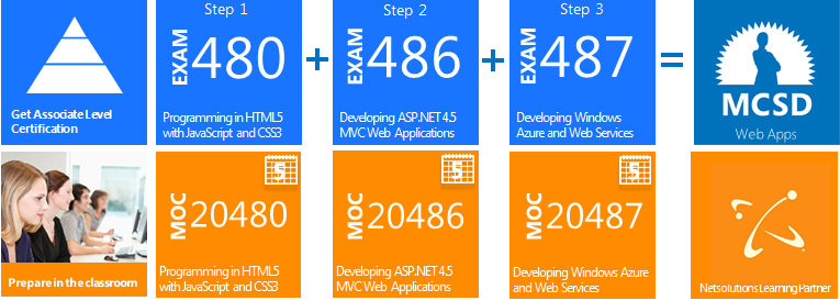MCSD: Windows Store Apps-HTML5 MCSD: Web Apps 20480A Programming in HTML5 with JavaScript and