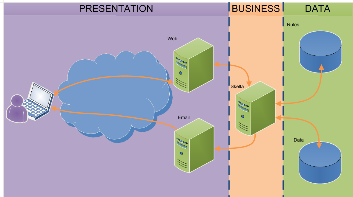 Below is an example of BPM. There has been a division into layers according to the architecture. The layers are there: presentation, business and information.