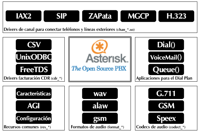 Asterisk PBX: