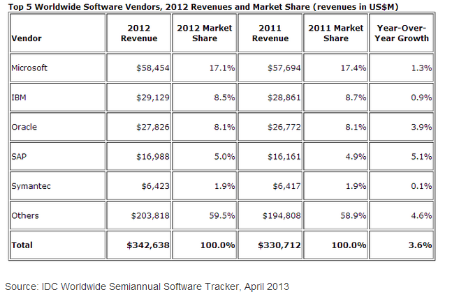 Tabla 7: Top 5 de los vendedores de software Big Data Fuente: IDC Worlwide Semiannual Software Tracker, 201 Entre las plataformas emergentes más destacadas, se encuentra Cloudera con sede en Palo