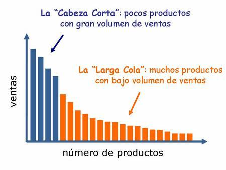 7.4. ESTRATEGIA ÓPTIMA DE LARGA COLA (LONG-TAIL) El concepto de larga cola no es patrimonio del marketing online sino que ya existe previamente en el concepto de marketing tradicional, y hace