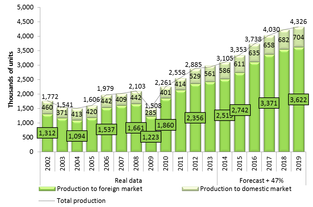 Production of light vehicles in Mexico 2002-2019 Industria