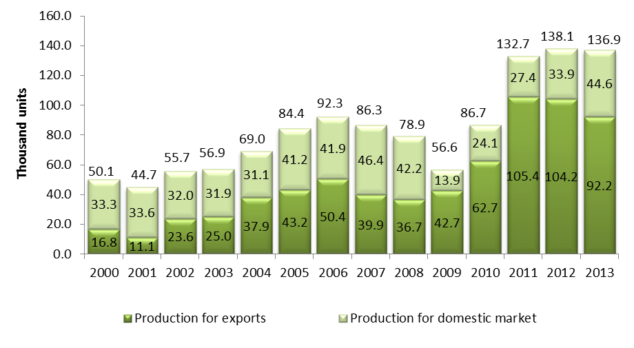 Production and exports of heavy vehicles, 2000-2013* Industria