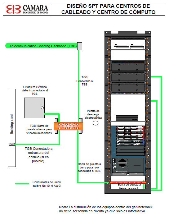 Imagen XX- Diagrama gabinete grounding and bonding telecomunicaciones.