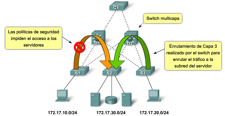 Power over Ethernet Power over Ethernet (PoE) permite que el switch suministre energía a un dispositivo por el cableado de Ethernet existente.