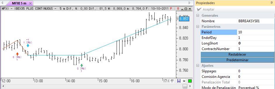 TRENDFOLLOWING Bands Breakthrough System01 Se trata de una variación en el sistema Bands Breathrough System al que se le añaden 2 parámetros: EndOfDay.