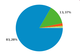 RESULTADOS 3/7 Operating System (IPv4) Windows 83,28% Linux 13,37% Macintosh 1,91% iphone 0,41% (not