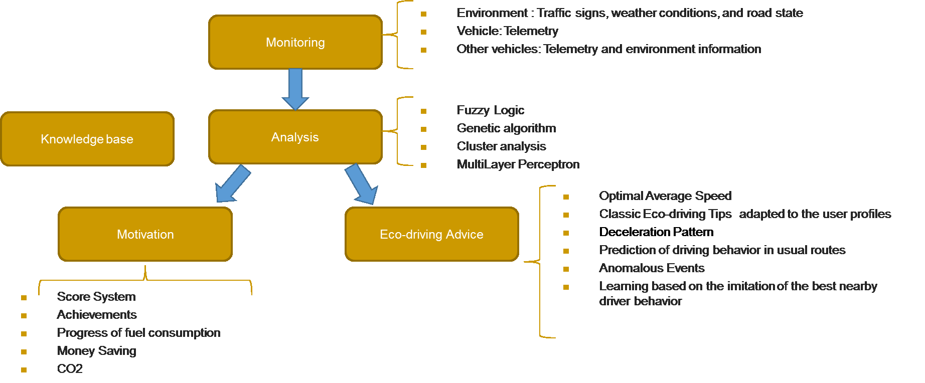 50 Figure 3. Architecture of Eco-Driving Assistant. Fuel consumption depends on the vehicle, the environment and the behavior of the driver.