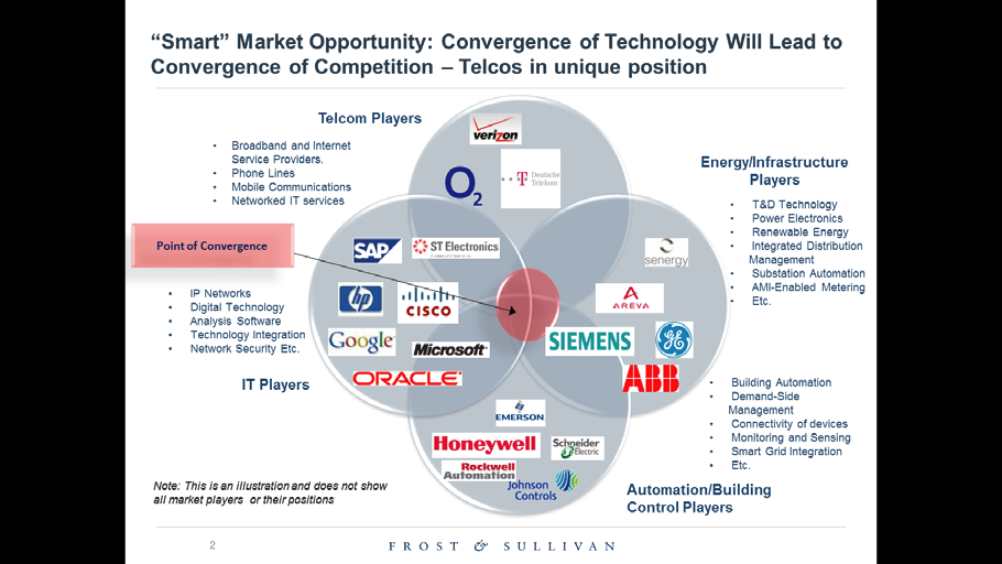 Smart Market Opportunity: Convergence of Technology Will Lead to Convergence of Competition Telcos in unique position Telcom Players Broadband and Internet Service Providers.