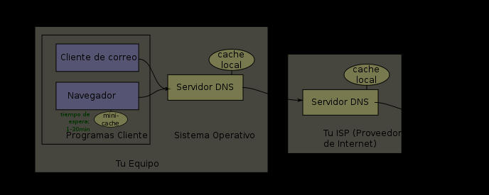 + DNS en sistemas Windows Ejemplo real