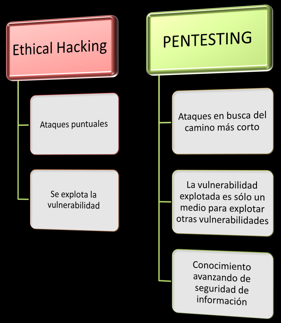3 Ethical Hacking vs Pentesting