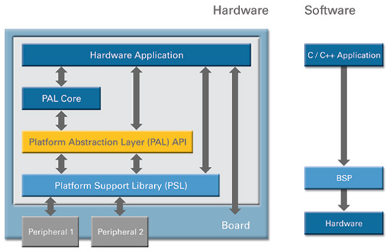 Diseño ESL de Celoxica 6.2.2.2 Platform Abstraction Layer (PAL).